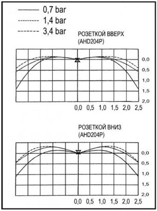 теоретические выкладки Противопожарных штор при орошении FireTechnics EI 60/EI 120/EI 180